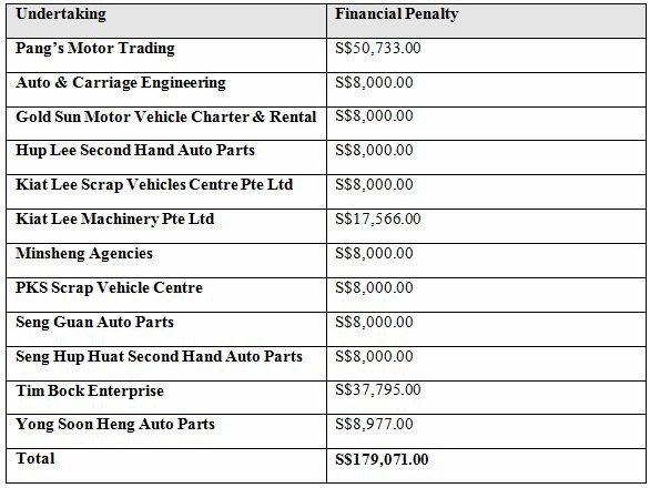 CCS Fines 12 Motor Vehicle Traders for Bid Rigging